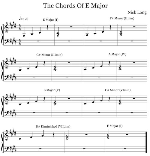 The Chords of E Major (click to view interactive score)