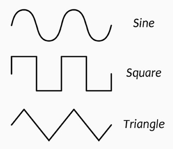 Waveform shapes: Sine, Square and Triangle