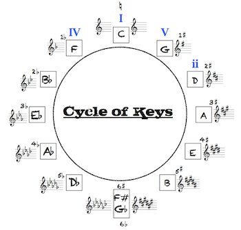 The Cycle of Keys (Circle of Fifths)